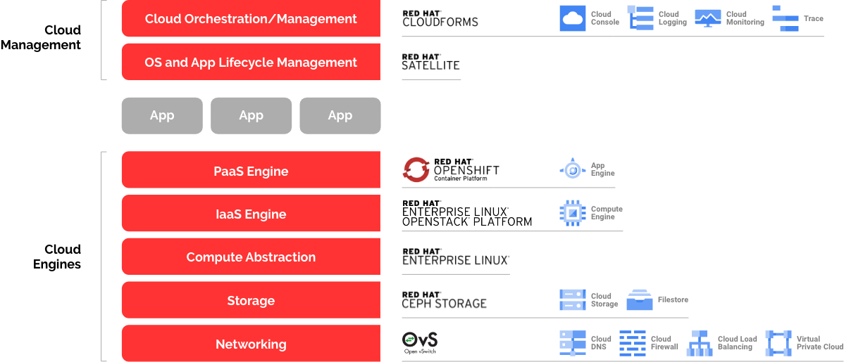 Cloud Stack - Red Hat and Google Cloud